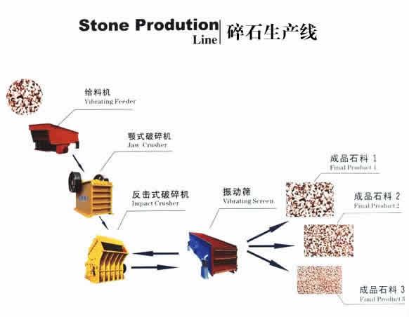 碎石生产线流程图