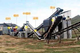 鹅卵石制沙生产线需要哪些设备