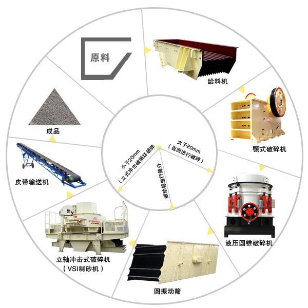 时产200吨左右的碎石制砂生产线案例有吗?能否考察一下