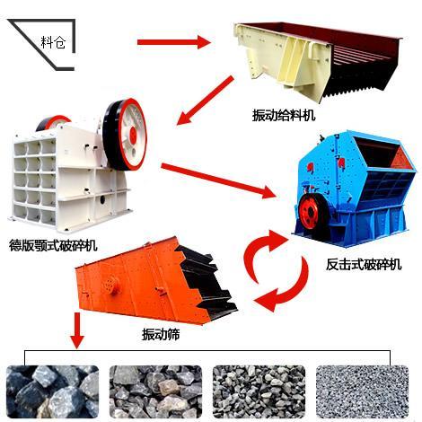 砂石行情好,我想建个全自动的碎石厂需要做什么准备?