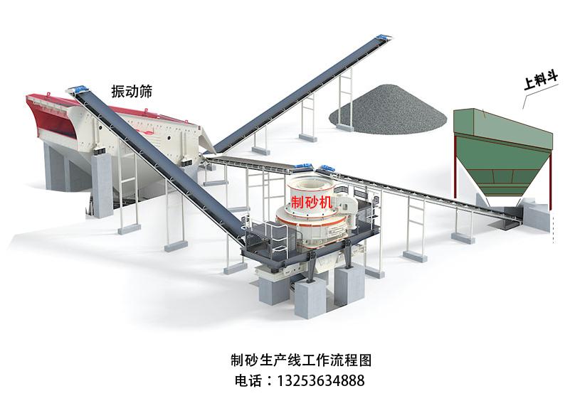 配置制砂生产线设备,需